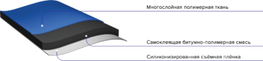 Характеристики гибкой черепицы Шинглас